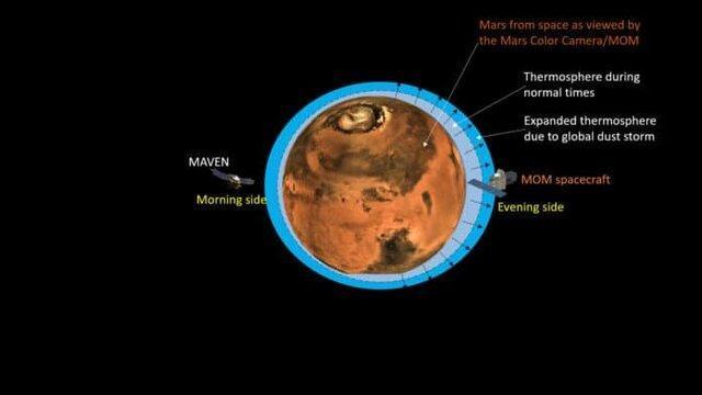 مریخ با سرعت بیشتری در حال از دست دادن جو خود است